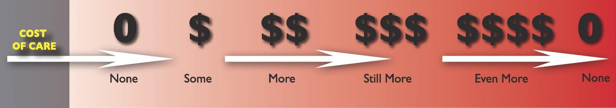 Continuum Cost of Care